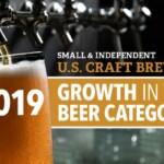Доля крафтового пива в США выросла до 13,6